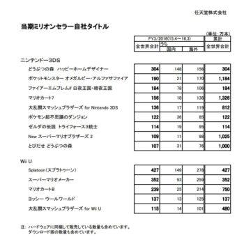 任天堂ミリオンセラータイトルリスト(2015年4月〜2016年3月)