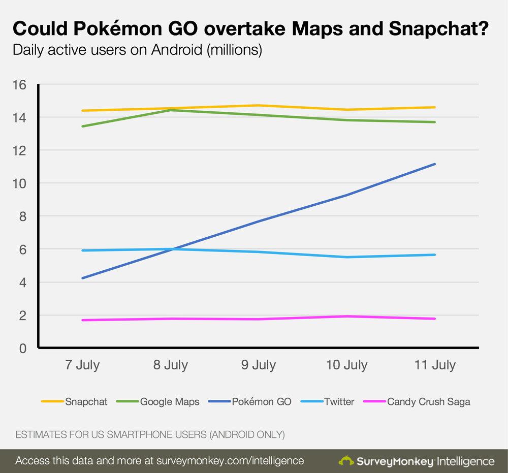 could_pokemongo_overtake_maps_and_snapchat