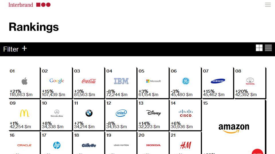 2014年の世界ブランドランキング、任天堂は100位。首位はアップル