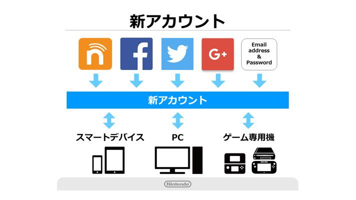 任天堂の新アカウント「Nintendo Account(ニンテンドーアカウント)」、ユーザー単位でのおもてなしや公式サイトでのソフト購入など