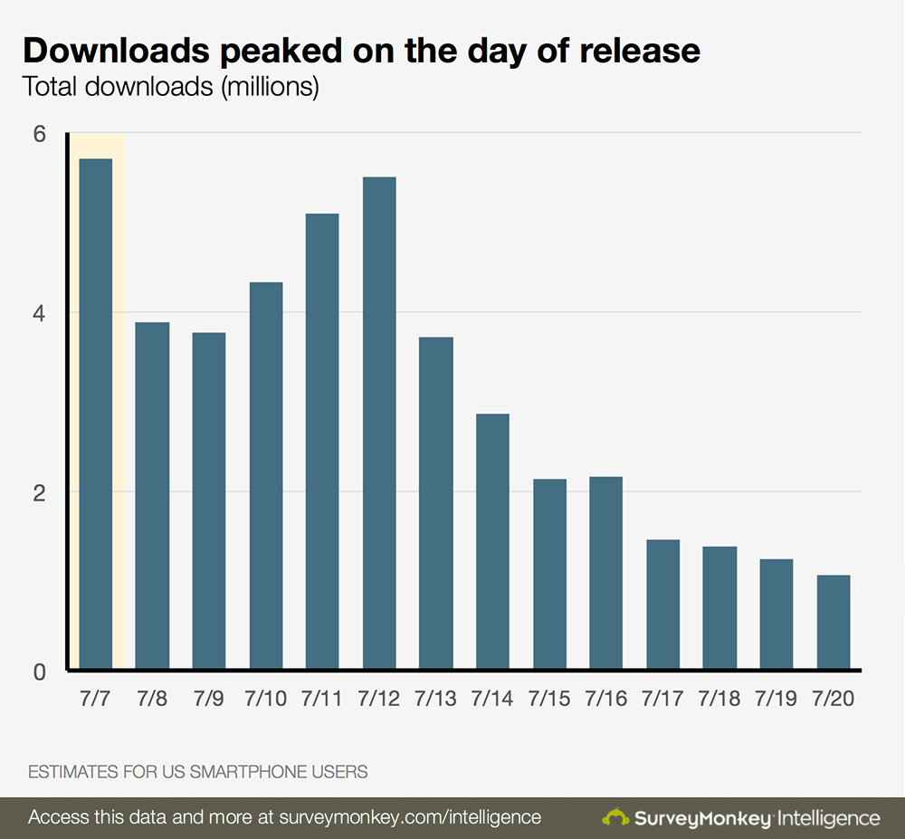 pokemongo_downloads