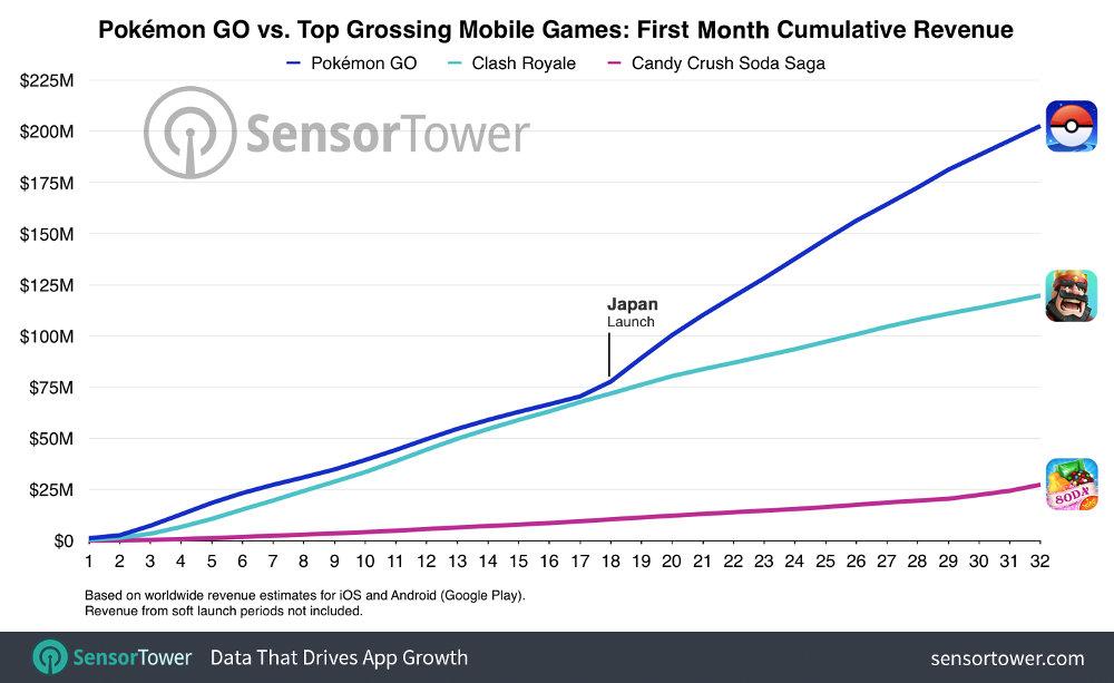 ポケモンGO 人気モバイルゲーム 比較