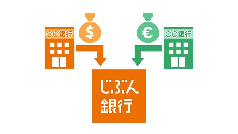 じぶん銀行で「外貨受取サービス」が開始、他の金融機関から外貨のまま送金