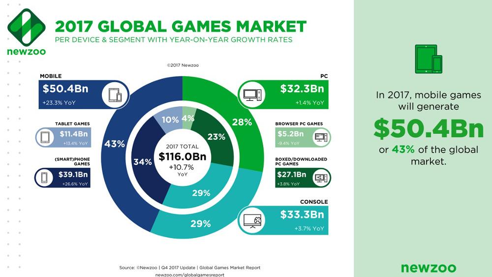 2017年の世界ゲーム市場は予想を上回る成長、11%増で1160億ドル規模に到達