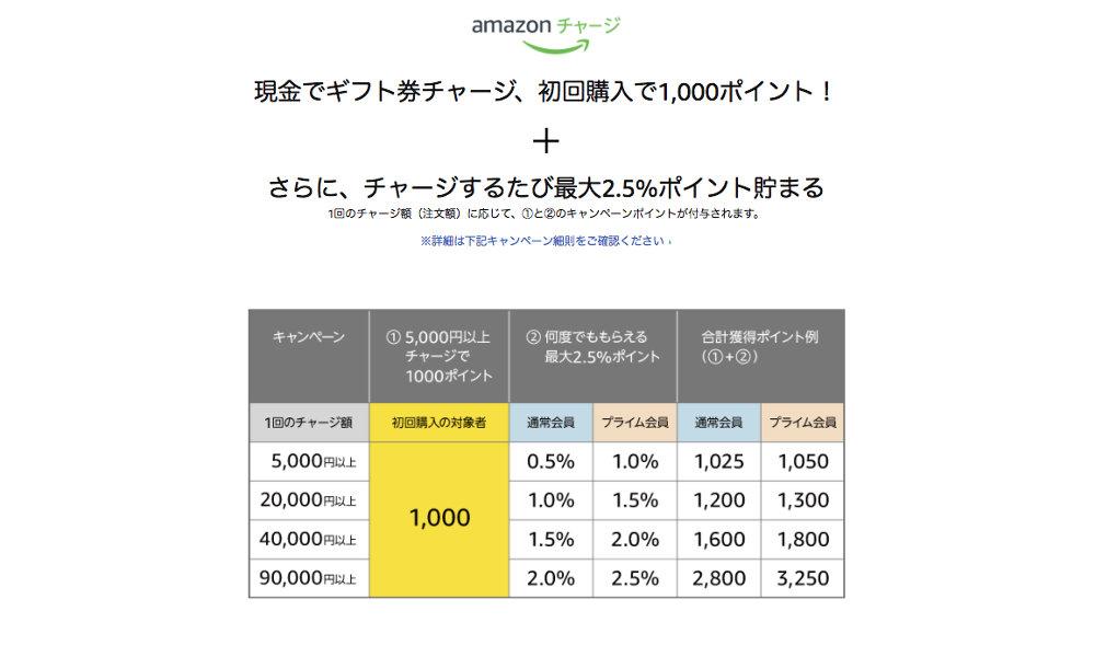 【還元率最大20%以上】Amazonギフト券チャージタイプを現金購入すると初回1,000円 + 最大2.5%ポイント還元