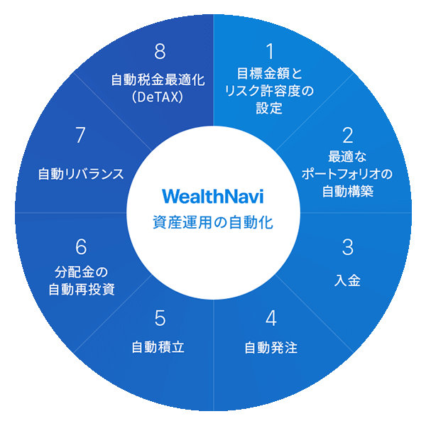 WealthNavi for じぶん銀行