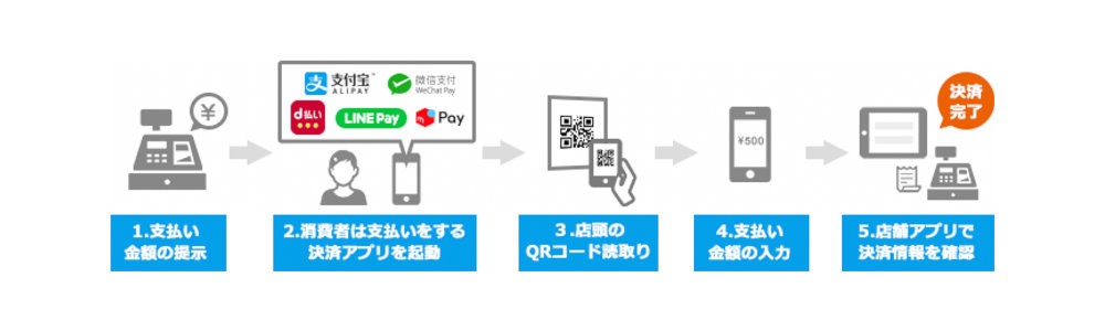 Cloud Pay 流れ