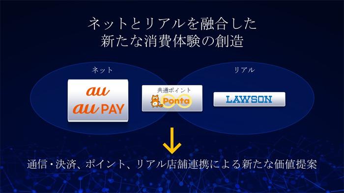 KDDIとローソンがスマホ決済で提携、「au WALLETポイント」は「Ponta」に統一されます