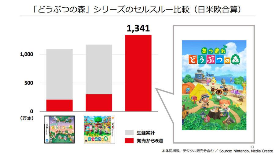 どうぶつの森シリーズのセルスルー比較(日米欧合算)
