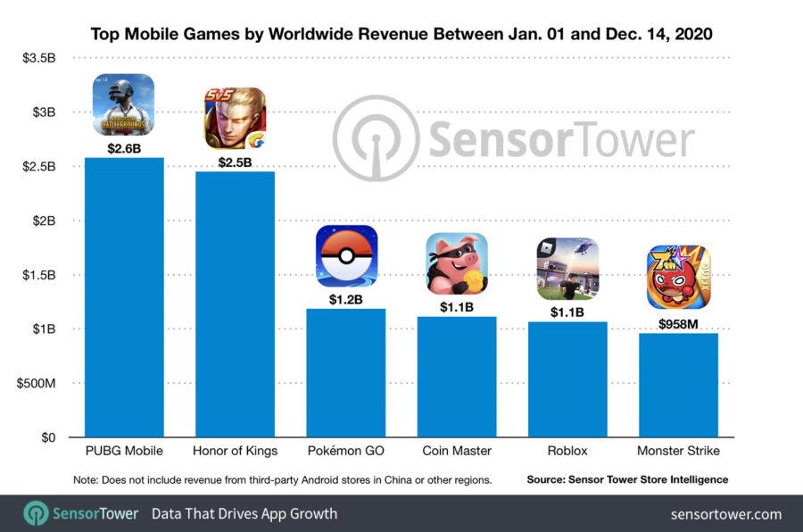 2020年1月1日〜12月14日までのモバイルゲーム世界売上トップ6(Sensor Tower調べ)
