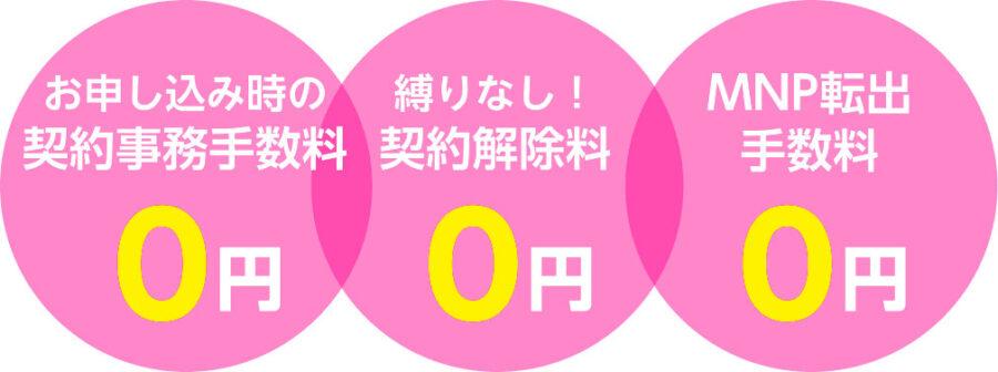楽天モバイル 手数料 0 円