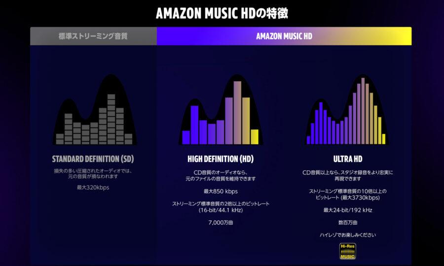 Amazon Music HD の特長