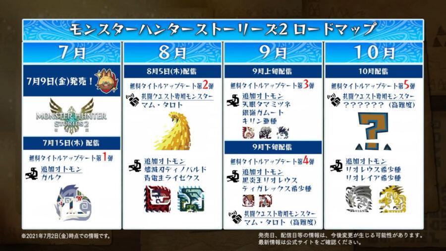 モンスターハンターストーリーズ2 ロードマップ