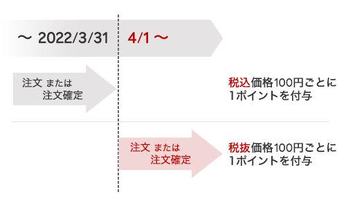 楽天ポイント付与ルールが変更(22年4月1日から)