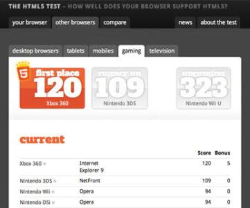 Wii UのWebブラウザはかなり優秀、ベンチマークテストで高スコアをマーク